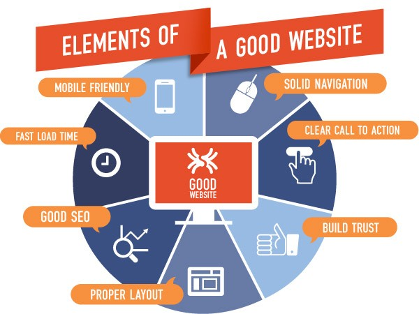 The Importance of Professional Web Design for Businesses - Blog Lorelei Web Design
