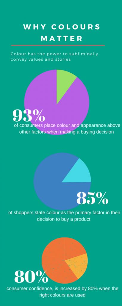 The Marketing Rainbow: The Importance of Colour - Blog Lorelei Web Design